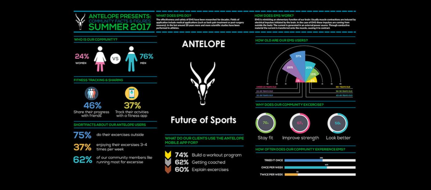 Infographic Erfahrungen mit EMS